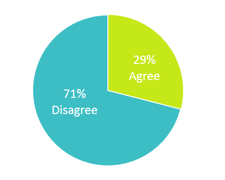 More Than 70% of Teachers Disagree with Theresa May's Position on Grammar Schools image 1