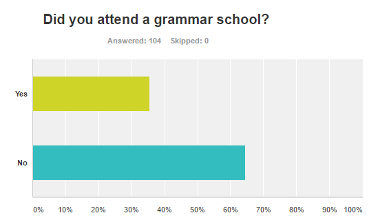 More Than 70% of Teachers Disagree with Theresa May's Position on Grammar Schools image 2