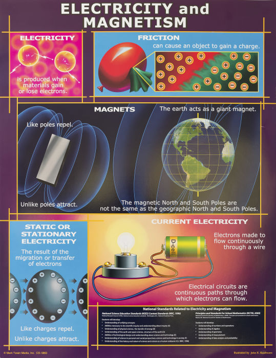 Electricity and Magnetism Chart